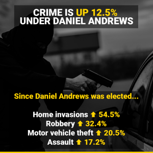 Victorian crime increases 2017