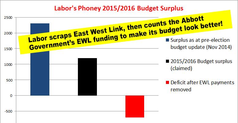 Labor's dodgy surplus