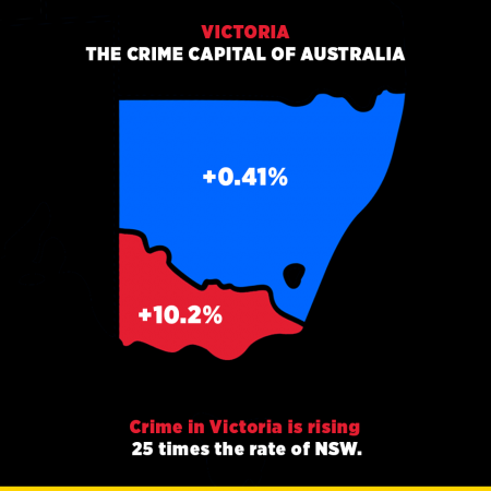 Victoria the crime capital of Australia